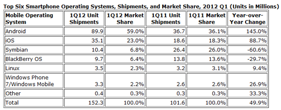 Android  and iOS Powered Smartphones Expand Their Share of the Market in the First Quarter  According to IDC   prUS23503312